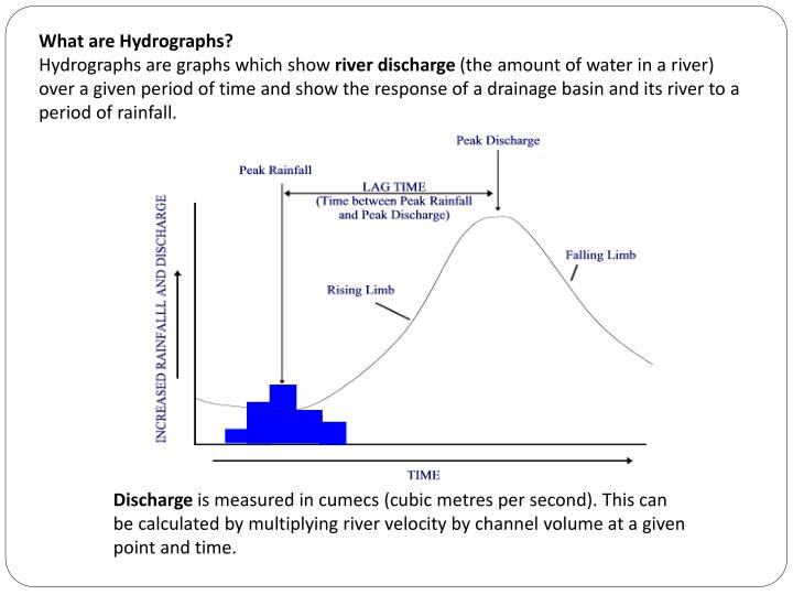 What are Hydrographs?