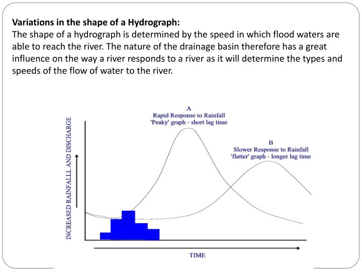 Variations in the shape of a Hydrograph:
