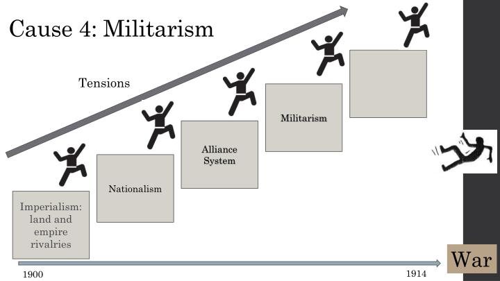Cause 4: Militarism