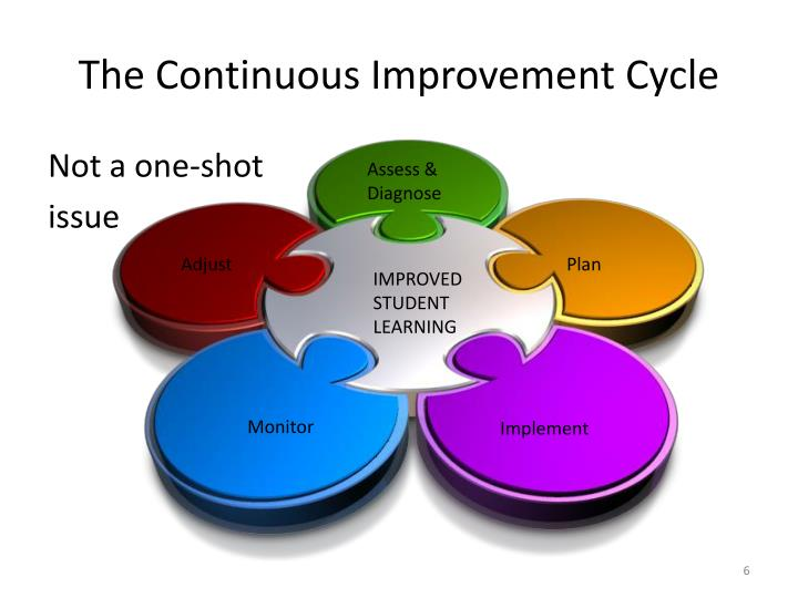 The Continuous Improvement Cycle