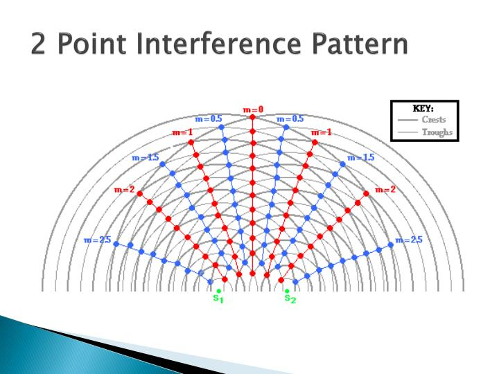 2 point interference pattern