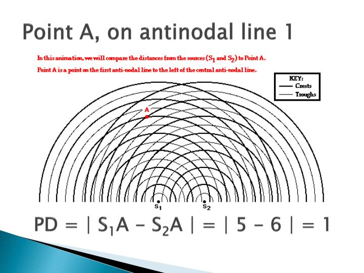 Point A, on antinodal line 1