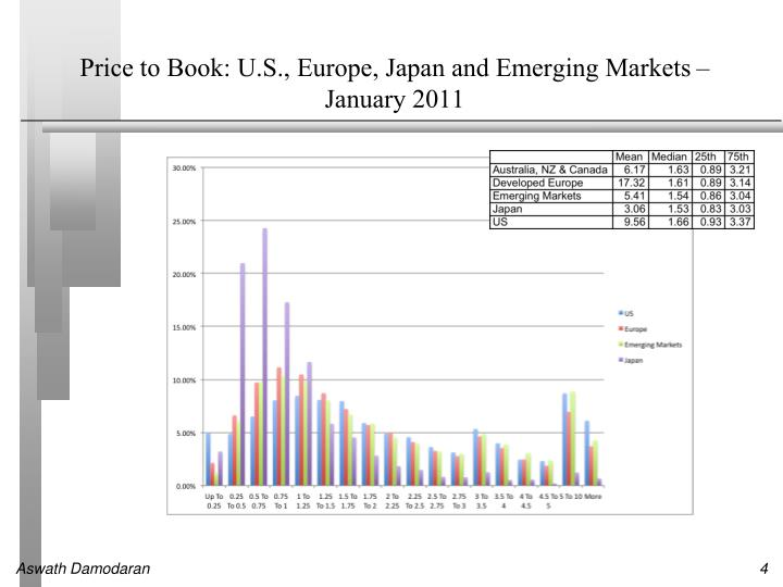 Price to Book: U.S., Europe, Japan and Emerging Markets – January 2011
