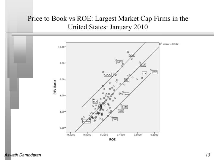 Price to Book vs ROE: Largest Market Cap Firms in the United States: January 2010