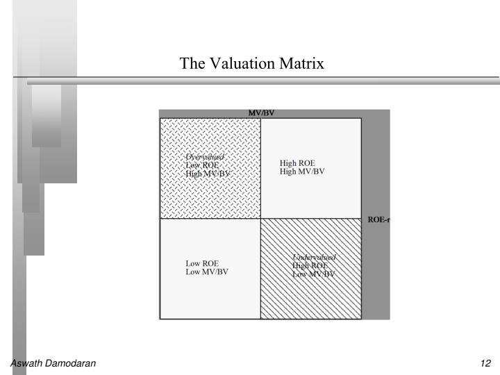 The Valuation Matrix