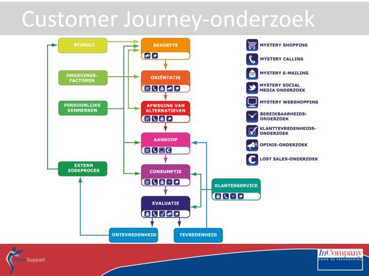 Customer Journey-