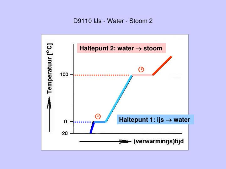 D9110 IJs - Water - Stoom 2