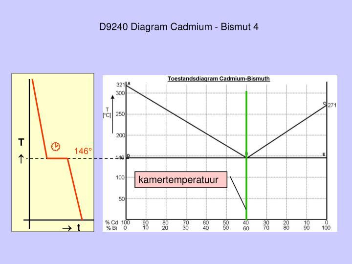D9240 Diagram Cadmium - Bismut 4