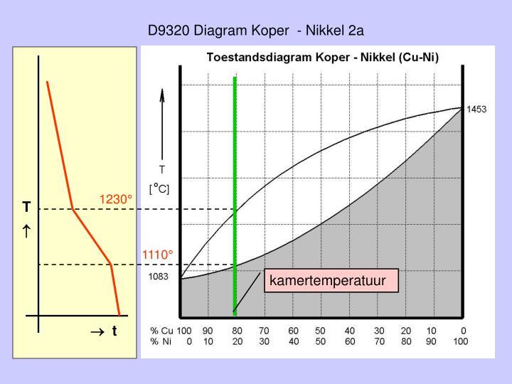 D9320 Diagram Koper  - Nikkel 2a