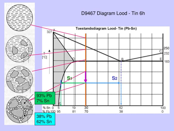 D9467 Diagram Lood - Tin 6h