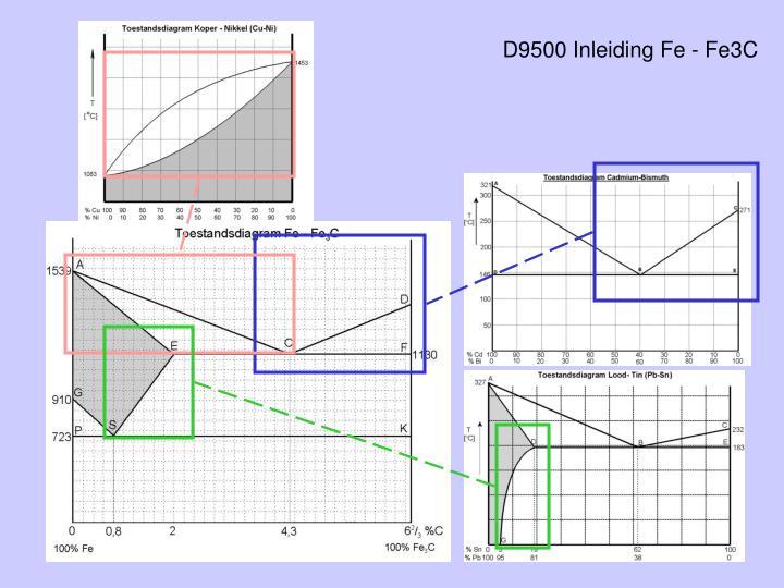 D9500 Inleiding Fe - Fe3C