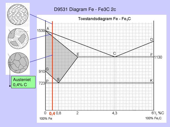 D9531 Diagram Fe - Fe3C 2c