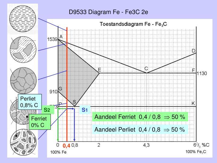 D9533 Diagram Fe - Fe3C 2e