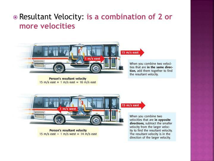 Resultant Velocity: