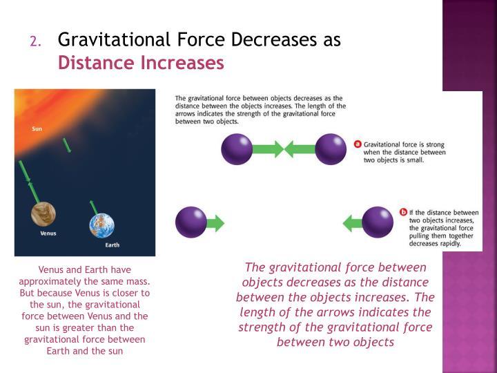 Gravitational Force Decreases as