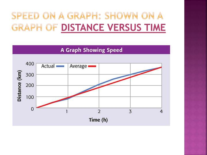 Speed on a Graph: shown on a graph of