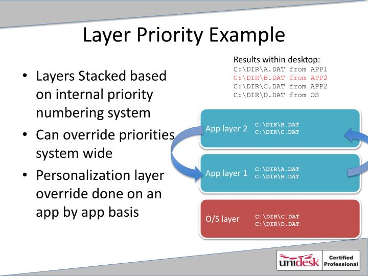 Layer Priority Example