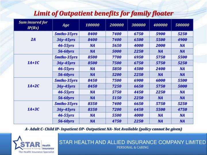 Limit of Outpatient benefits for family floater