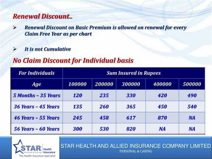 Renewal Discount..