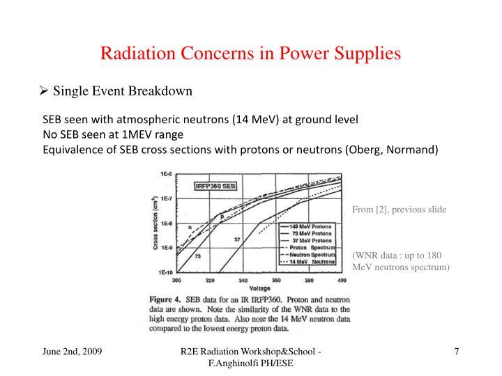 Radiation Concerns in Power Supplies