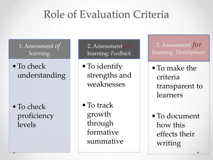 Role of Evaluation Criteria