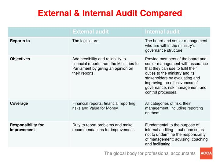 External & Internal Audit Compared