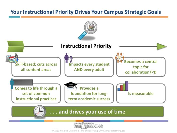 Your Instructional Priority Drives Your Campus Strategic Goals