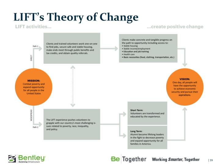 LIFT's Theory of Change