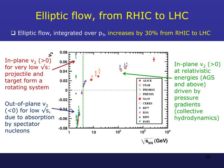 Elliptic flow, from RHIC to LHC