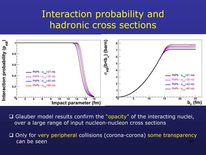 Interaction probability and