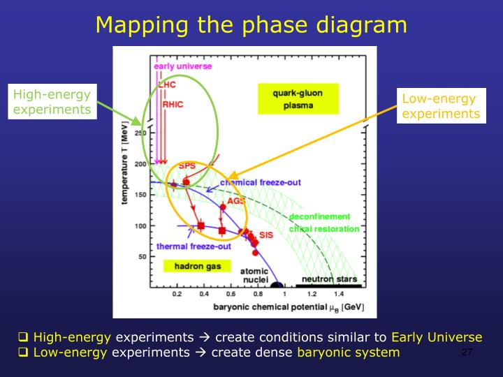Mapping the phase diagram