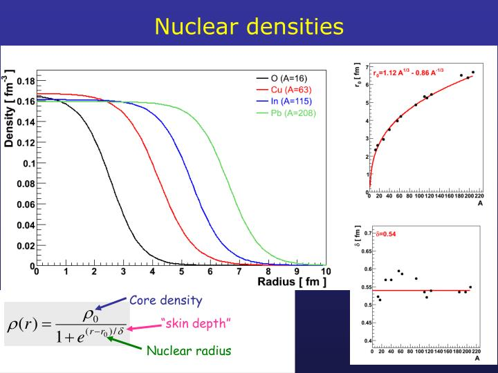 Nuclear densities