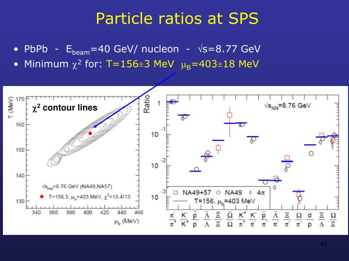 Particle ratios at SPS