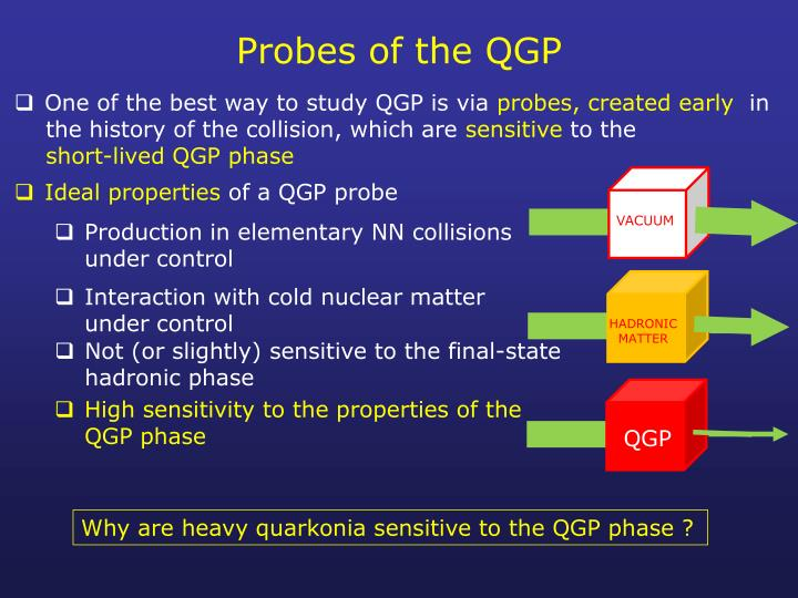 Probes of the QGP