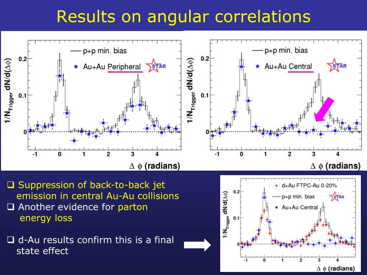 Results on angular correlations
