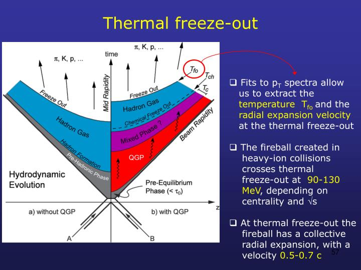 Thermal freeze-out