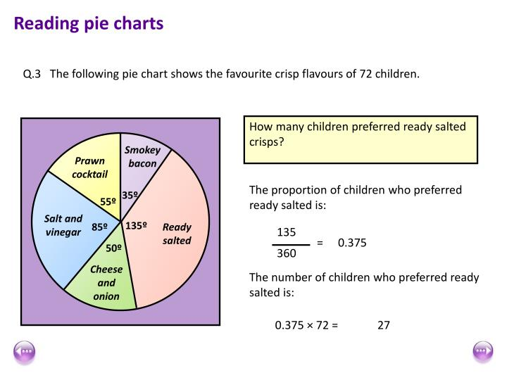 Reading Pie Charts Rebellions