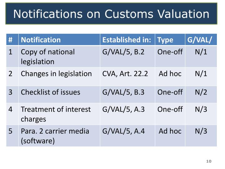 Notifications on Customs Valuation