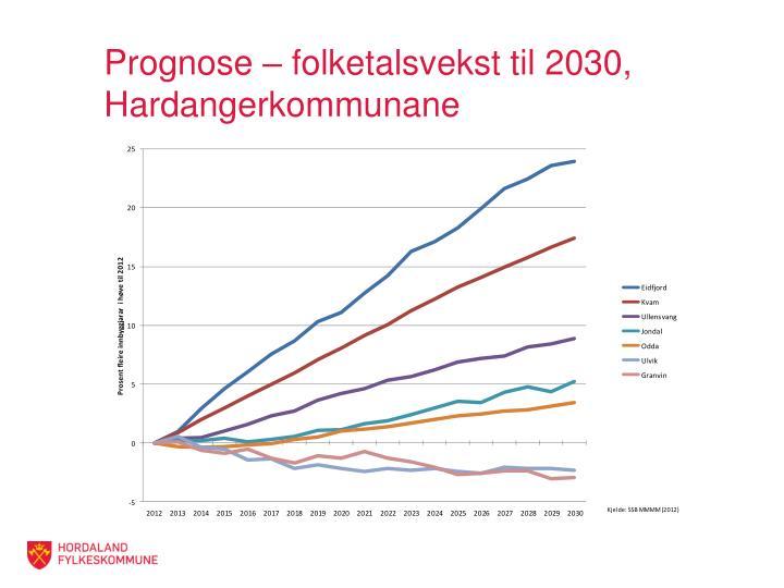 Prognose – folketalsvekst til 2030, Hardangerkommunane