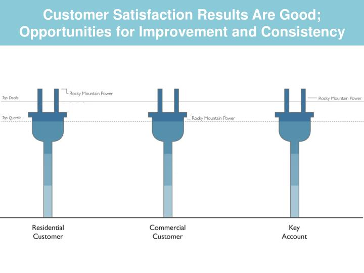 Customer satisfaction results are good opportunities for improvement and consistency