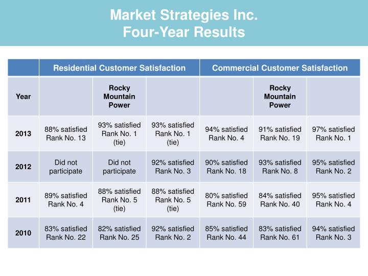 Market strategies inc four year results