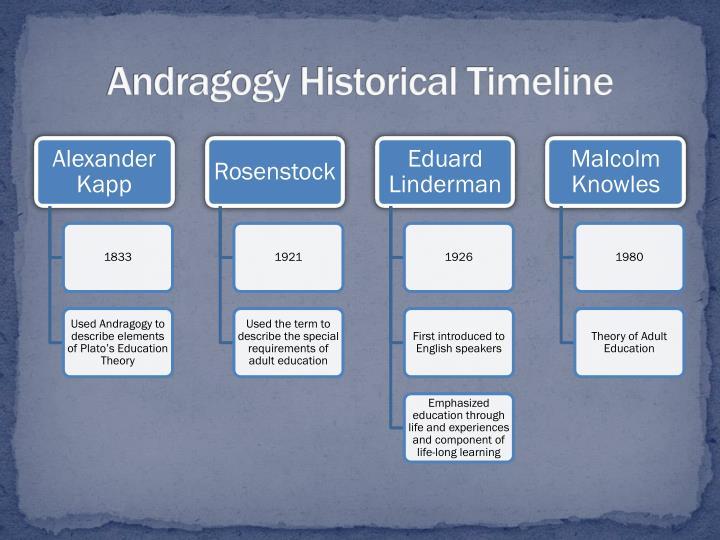 Andragogy Historical Timeline