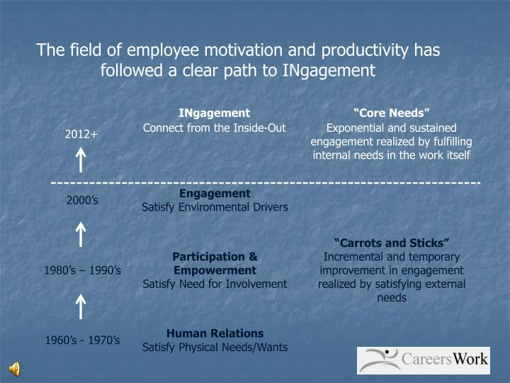 The field of employee motivation and productivity has followed a clear path to INgagement