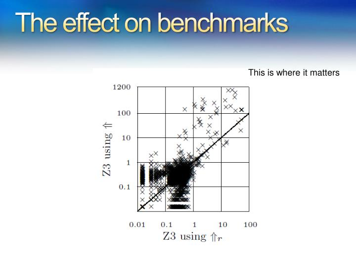 The effect on benchmarks