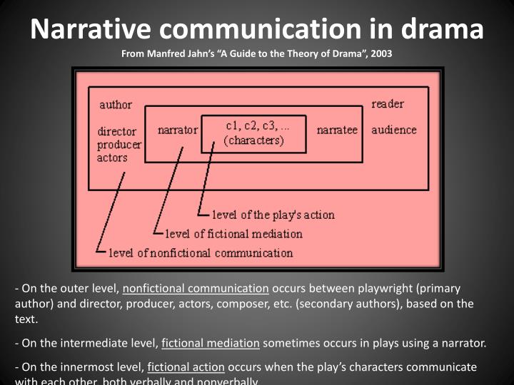 Narrative communication in drama from manfred jahn s a guide to the theory of drama 2003