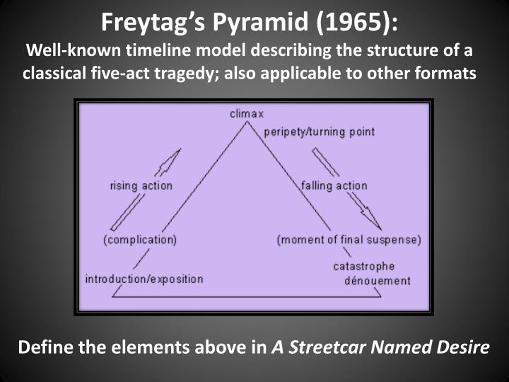 Freytag's Pyramid (1965):
