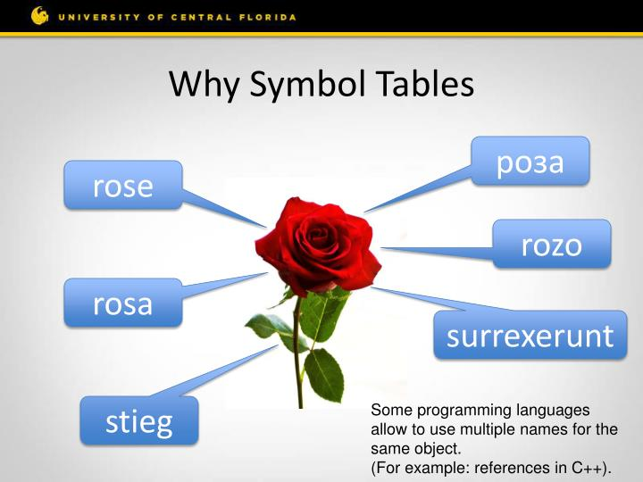 Why symbol tables1