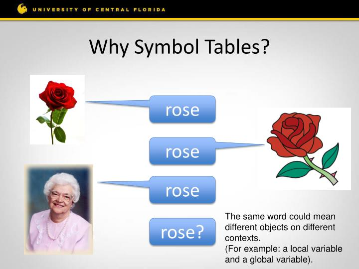 Why Symbol Tables?