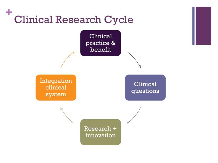 Clinical Research Cycle