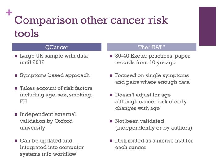 Comparison other cancer risk tools